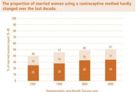 Facts on Barriers to Contraceptive Use In the Philippines